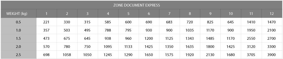 zone-document-express